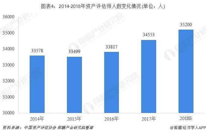 图表4:2014-2018年资产评估师人数变化情况(单位:人)