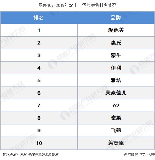 圖表10:2019年雙十一酒類銷售排名情況