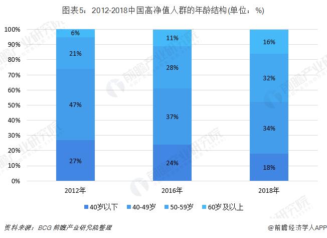 圖表5:2012-2018中國高凈值人群的年齡結構(單位:%)