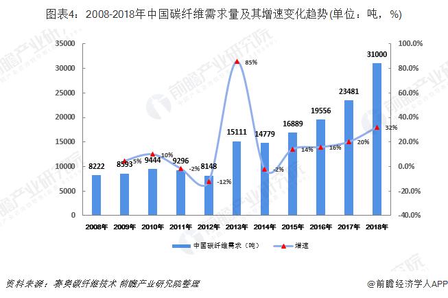 图表4:2008-2018年中国碳纤维需求量及其增速变化趋势(单位:吨,%)