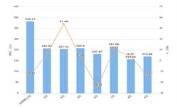 2019年9月湖北省手机产量及增长情况分析