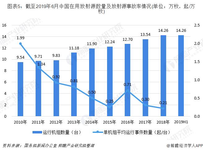 图表5:截至2019年6月中国在用放射源数量及放射源事故率情况(单位:万枚,起/万枚)
