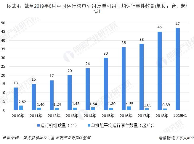 图表4:截至2019年6月中国运行核电机组及单机组平均运行事件数量(单位:台,起/台)