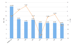 2019年9月四川省化学纤维产量及增长情况分析