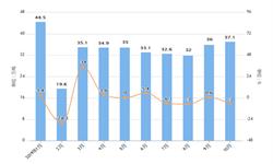 2019年10月我国水海产量出口量及金额情况分析