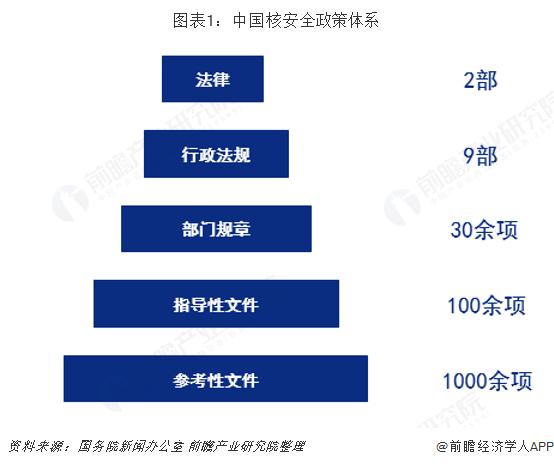 图表1:中国核安全政策体系