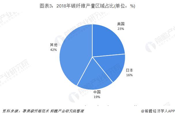 图表3:2018年碳纤维产量区域占比(单位:%)