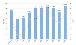 2019年10月我国纸浆进口量及金额情况分析