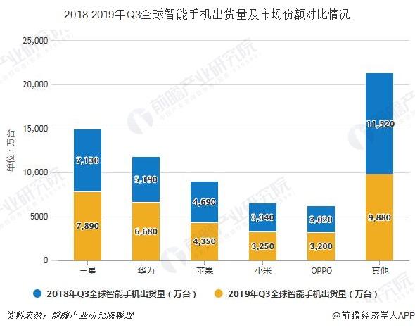 2018-2019年Q3全球智能手机出货量及市场份额对比情况