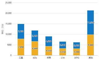 2019年Q3中国智能手机行业市场分析:出货量达到2.75亿部 新上市机型达到332款