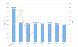 2019年9月湖南省钢材产量及增长情况分析