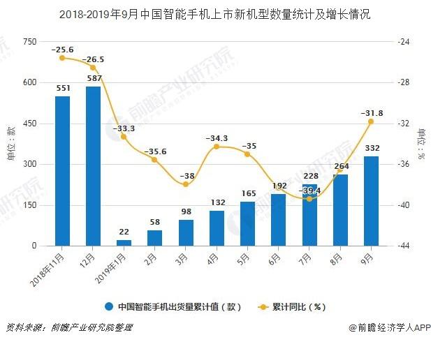 2018-2019年9月中国智能手机上市新机型数量统计及增长情况