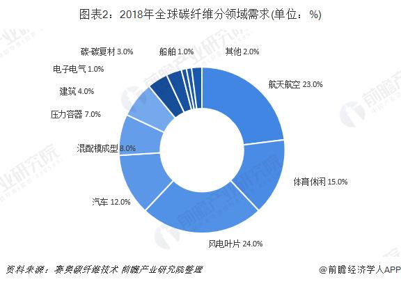 图表2:2018年全球碳纤维分领域需求(单位:%)