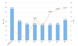 2019年前9月云南省塑料制品产量为40.75万吨