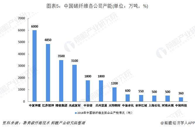 图表5:中国碳纤维各公司产能(单位:万吨,%)