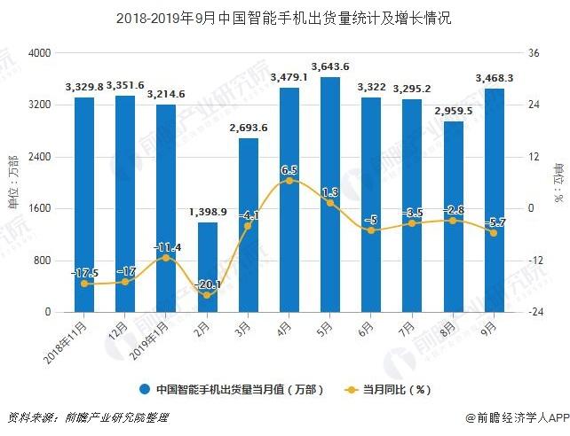 2018-2019年9月中国智能手机出货量统计及增长情况