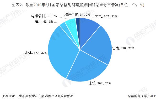 图表2:截至2019年6月国家级辐射环境监测网络站点分布情况(单位:个,%)