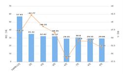 2019年前9月山东省纱产量及增长情况分析