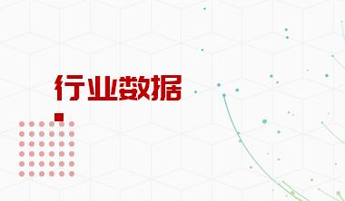 2019年10月旭辉控股销售面积及销售金额情况分析