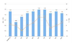 2019年10月我国医药品进口量及金额增长情况分析