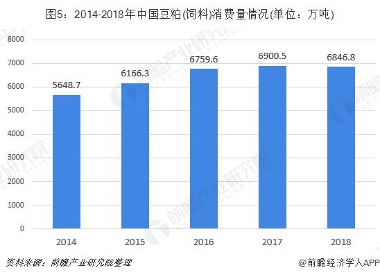 图5:2014-2018年中国豆粕(饲料)消费量情况(单位:万吨)