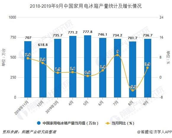 2018-2019年9月中国家用电冰箱产量统计及增长情况