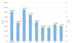 2019年前9月广汽乘用车SUV产量及销量增长情况分析