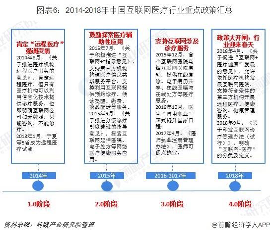 图表6:2014-2018年中国互联网医疗行业重点政策汇总