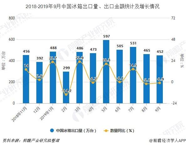2018-2019年9月中国冰箱出口量、出口金额统计及增长情况