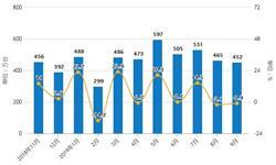 2019年Q3中国<em>冰箱</em>行业市场分析:产量超6400万台 出口量达到4256万台