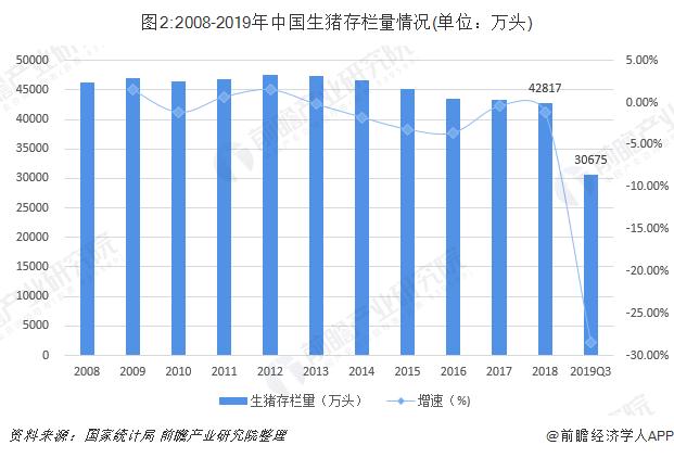 图2:2008-2019年中国生猪存栏量情况(单位:万头)