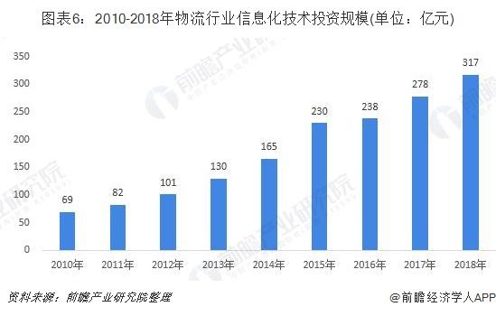图表6:2010-2018年物流行业信息化技术投资规模(单位:亿元)
