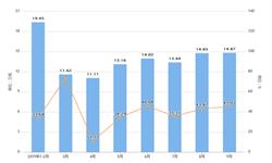 2019年9月四川省铝材产量为115.61万吨