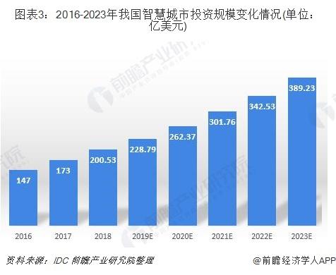 图表3:2016-2023年我国智慧城市投资规模变化情况(单位:亿美元)
