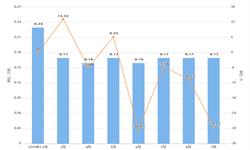 2019年9月黑龙江省纱产量及增长情况分析