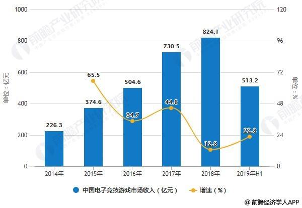 2014-2019年H1中国电子竞技游戏市场收入统计及增长情况