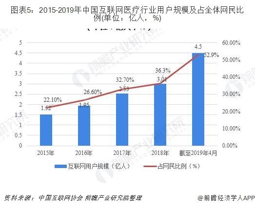 图表5:2015-2019年中国互联网医疗行业用户规模及占全体网民比例(单位:亿人,%)