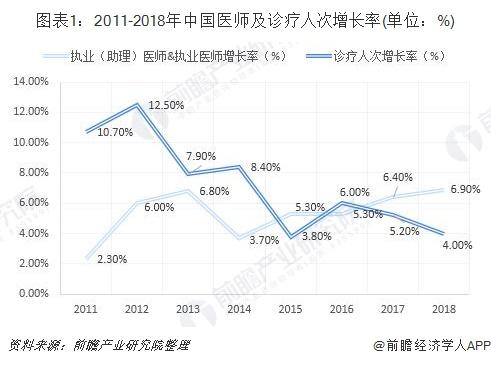 图表1:2011-2018年中国医师及诊疗人次增长率(单位:%)