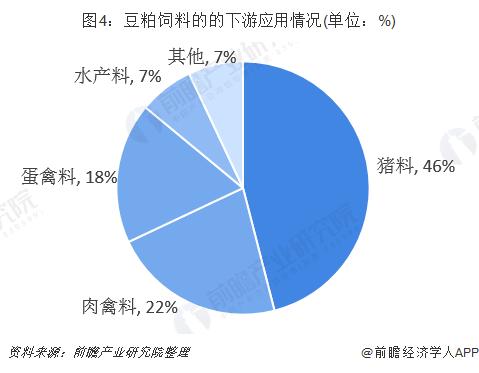 图4:豆粕饲料的的下游应用情况(单位:%)