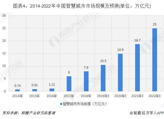 图表4:2014-2022年中国智慧城市市场规模及预测(单位:万亿元)
