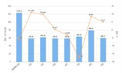 2019年前9月重庆市发电量及增长情况分析