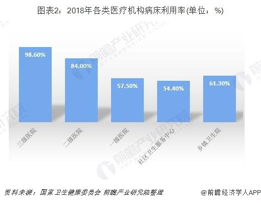 图表2:2018年各类医疗机构病床利用率(单位:%)