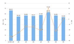 2019年9月吉林省饮料产量为473.92万吨