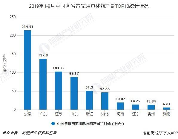 2019年1-9月中国各省市家用电冰箱产量TOP10统计情况