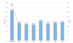 2019年9月广西十种有色金属产量及增长情况分析