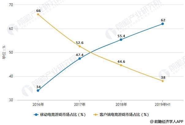 2016-2019年H1中国电子竞技游戏市场收入结构分析情况