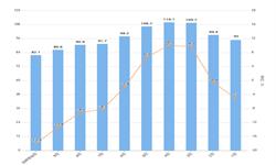 2019年前10月天然气开采业工业中出厂价格及增长情况分析