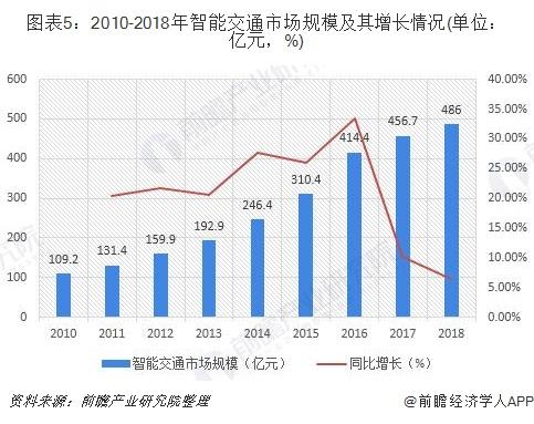 图表5:2010-2018年智能交通市场规模及其增长情况(单位:亿元,%)