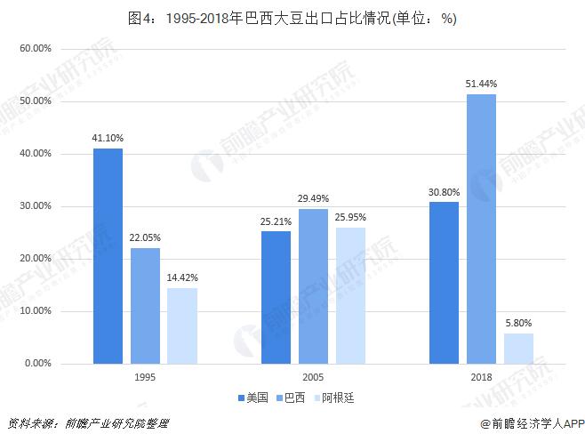 图4:1995-2018年巴西大豆出口占比情况(单位:%)
