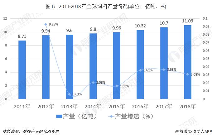 图1:2011-2018年全球饲料产量情况(单位:亿吨,%)